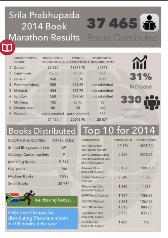 Marathon Report